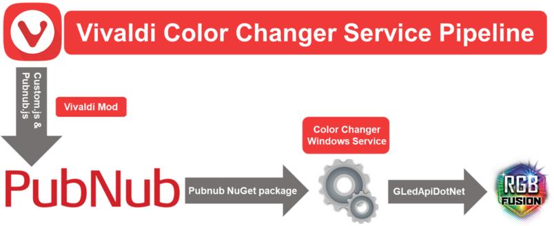 Vivaldi Color Changer Service | Sir Fredrick's Mind Palace